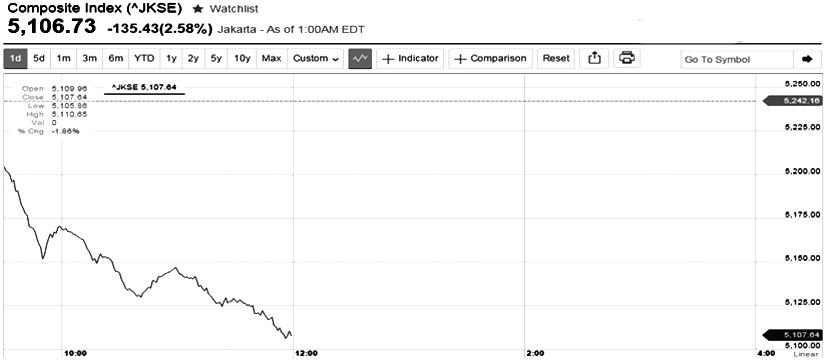 Stock Market Correction (III)
